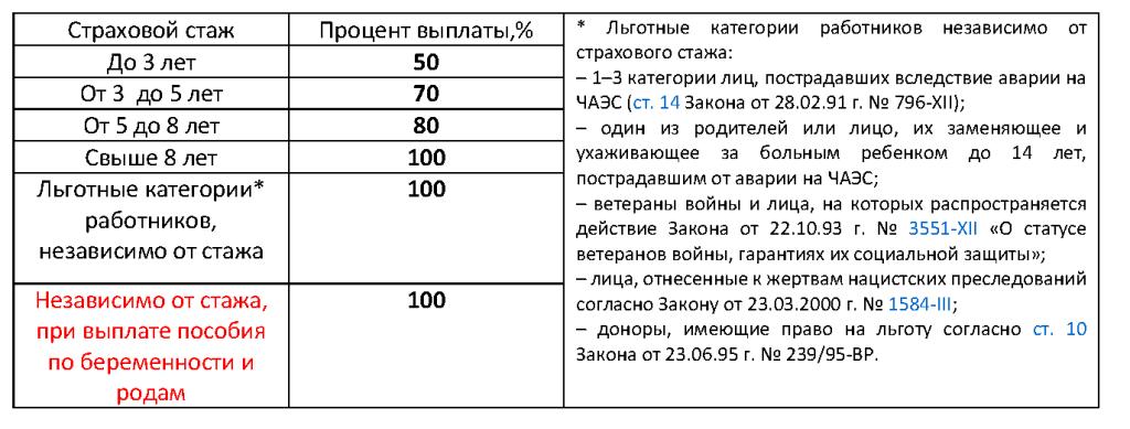 формула расчета больничного
