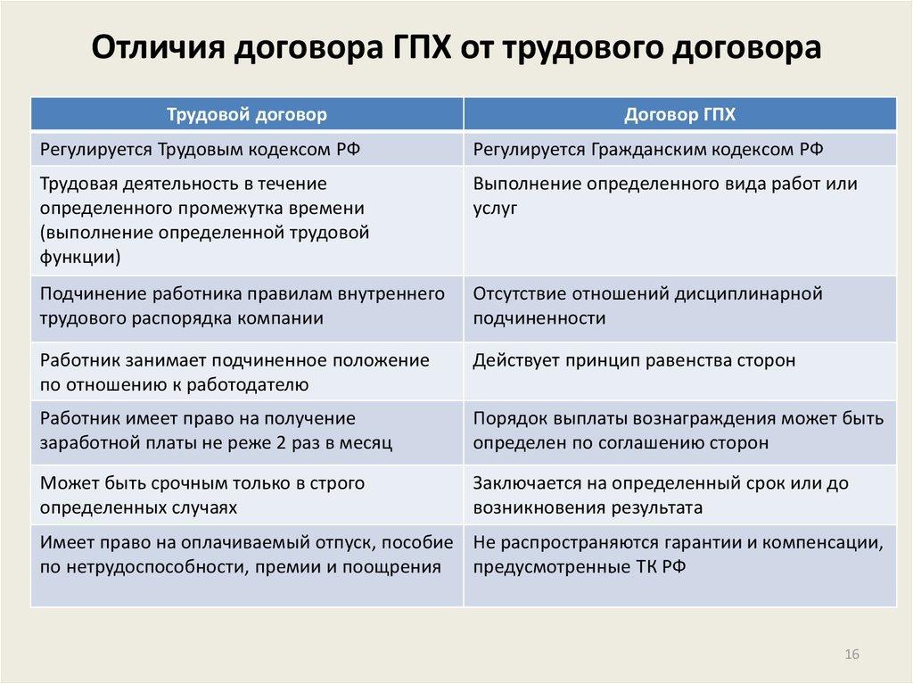 отличия договоров