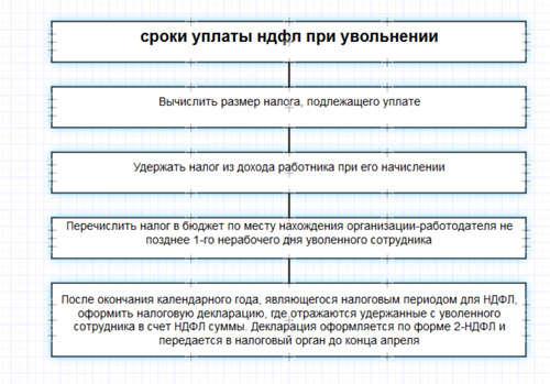 сроки перечисления ндфл после увольнения