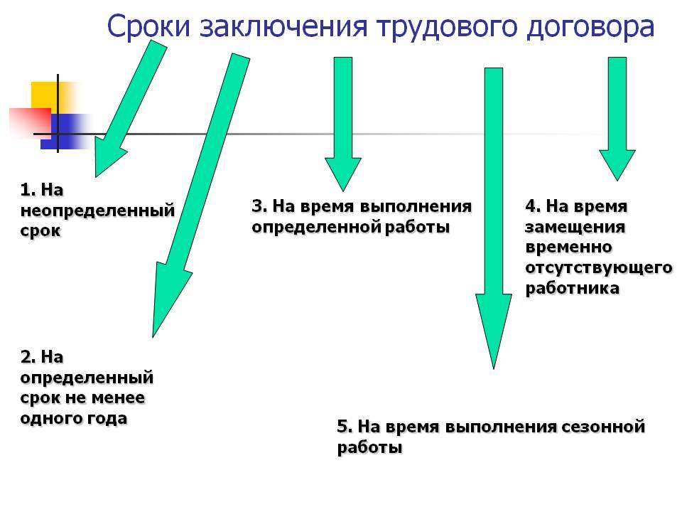 Классификация трудовых договоров: бессрочный и срочный трудовые договоры
